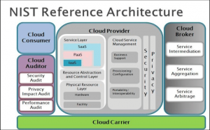 Source NIST cloud computing architecture 300x187 - Cloud Computing